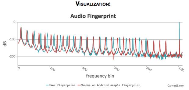 audio fingerprint
