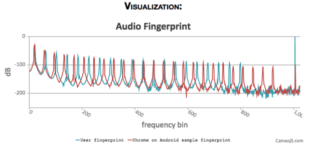 audio fingerprint